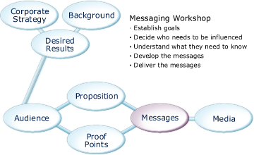 Messaging Workshop